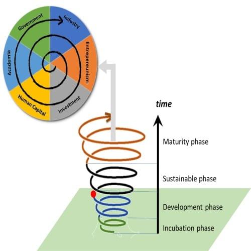 Spiral Developement Approach
